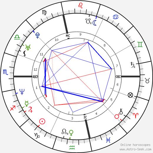 Lake Dawson tema natale, oroscopo, Lake Dawson oroscopi gratuiti, astrologia