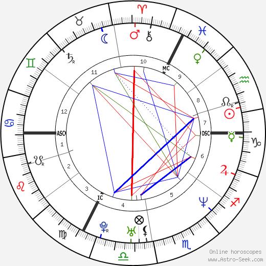 Léa Drucker день рождения гороскоп, Léa Drucker Натальная карта онлайн