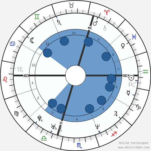 Lionel Delplanque horoscope, astrology, sign, zodiac, date of birth, instagram