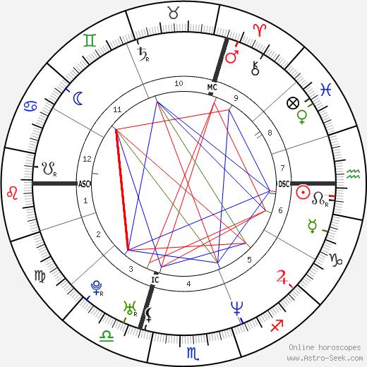 Lionel Delplanque день рождения гороскоп, Lionel Delplanque Натальная карта онлайн