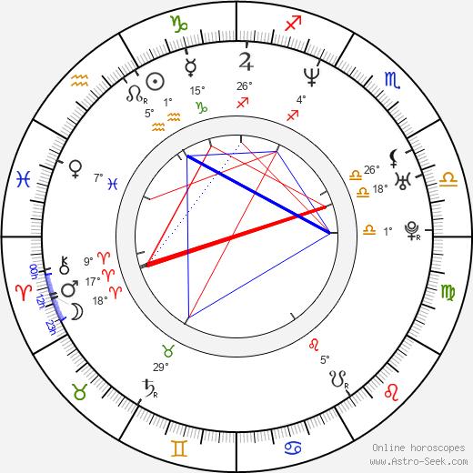 Liron Levo birth chart, biography, wikipedia 2020, 2021