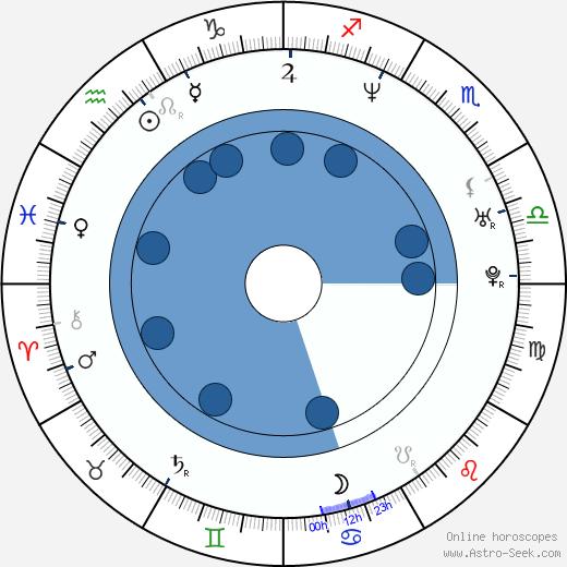 Luther Creek wikipedia, horoscope, astrology, instagram