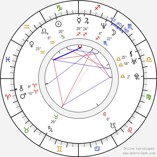 Marc Blucas birth chart, biography, wikipedia 2018, 2019