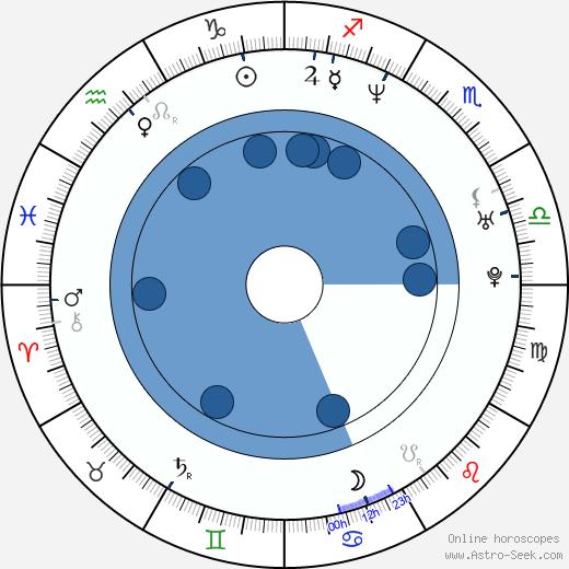 Micaela Nevárez wikipedia, horoscope, astrology, instagram