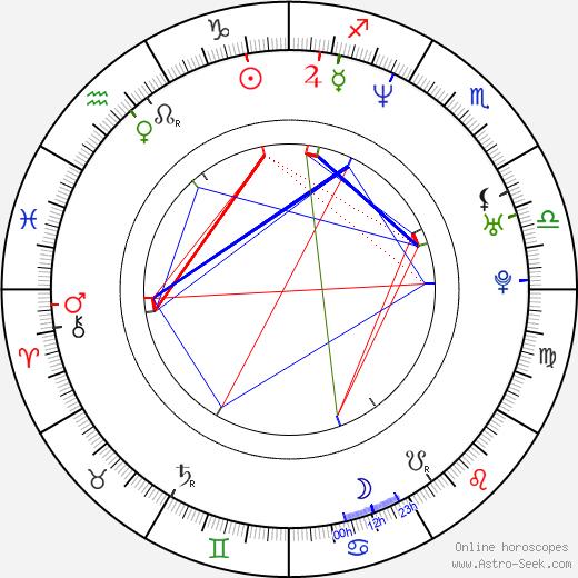 Micaela Nevárez tema natale, oroscopo, Micaela Nevárez oroscopi gratuiti, astrologia