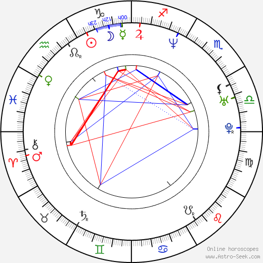 Michal Konarski birth chart, Michal Konarski astro natal horoscope, astrology