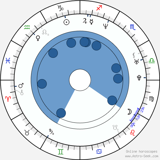 Michal Rovňák wikipedia, horoscope, astrology, instagram