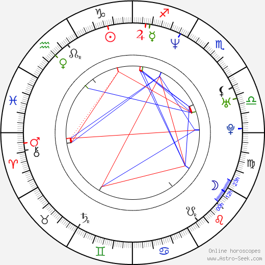 Michal Rovňák astro natal birth chart, Michal Rovňák horoscope, astrology