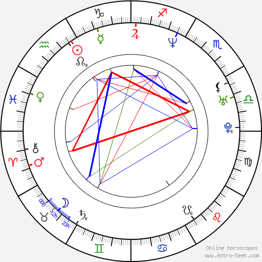 Muriel Baumeister birth chart, Muriel Baumeister astro natal horoscope, astrology