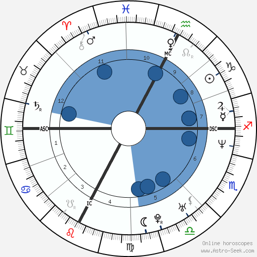 Nek - Filippo Neviani horoscope, astrology, sign, zodiac, date of birth, instagram
