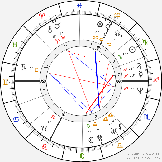 Nek - Filippo Neviani birth chart, biography, wikipedia 2019, 2020