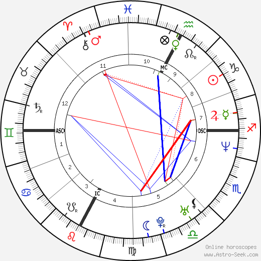 Nek - Filippo Neviani tema natale, oroscopo, Nek - Filippo Neviani oroscopi gratuiti, astrologia