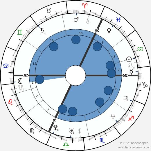 Nicolas Le Riche wikipedia, horoscope, astrology, instagram