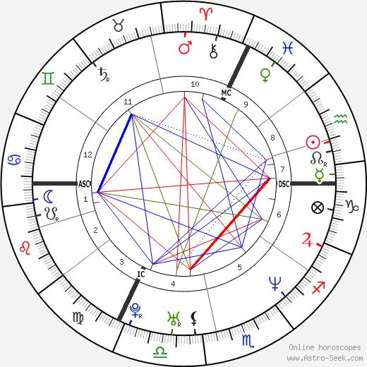 Nicolas Le Riche день рождения гороскоп, Nicolas Le Riche Натальная карта онлайн