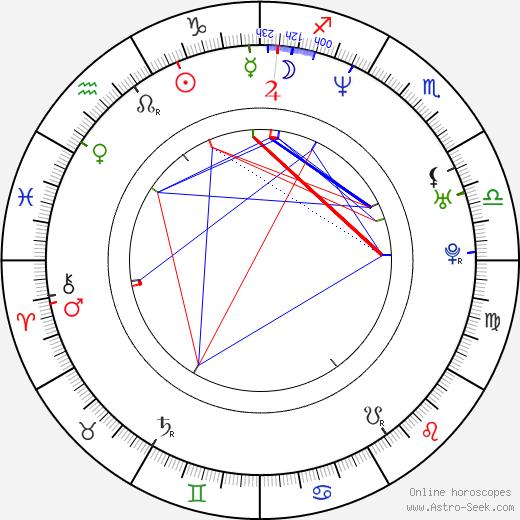 Николь Эггерт Nicole Eggert день рождения гороскоп, Nicole Eggert Натальная карта онлайн