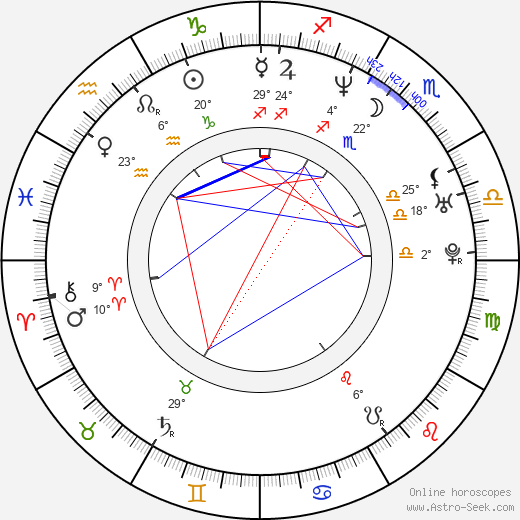 Piotr Grabowski birth chart, biography, wikipedia 2018, 2019