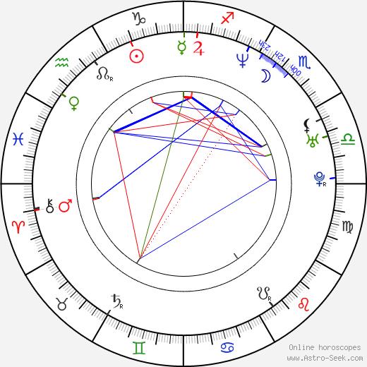 Piotr Grabowski astro natal birth chart, Piotr Grabowski horoscope, astrology
