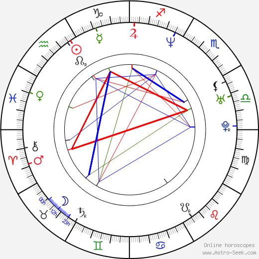 Rachid Ferrache birth chart, Rachid Ferrache astro natal horoscope, astrology
