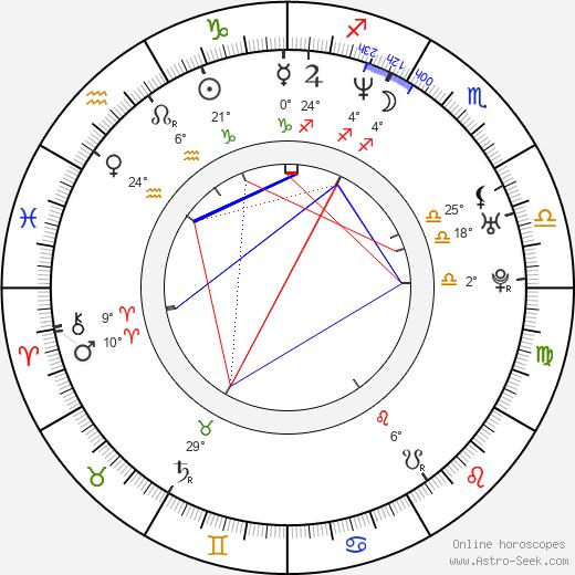 Radim Jančura birth chart, biography, wikipedia 2019, 2020