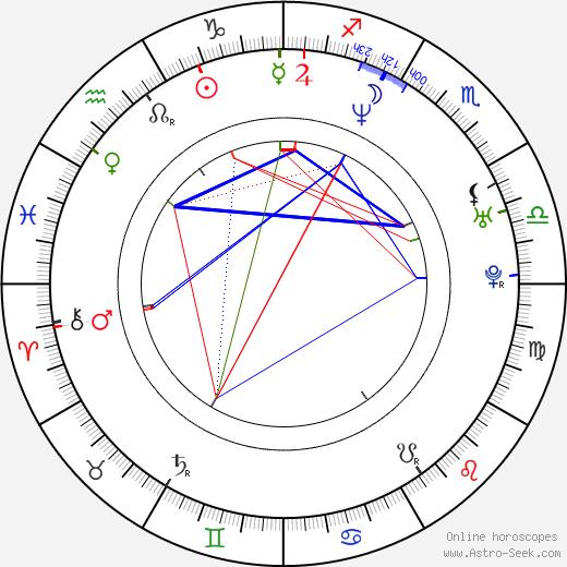 Radim Jančura astro natal birth chart, Radim Jančura horoscope, astrology