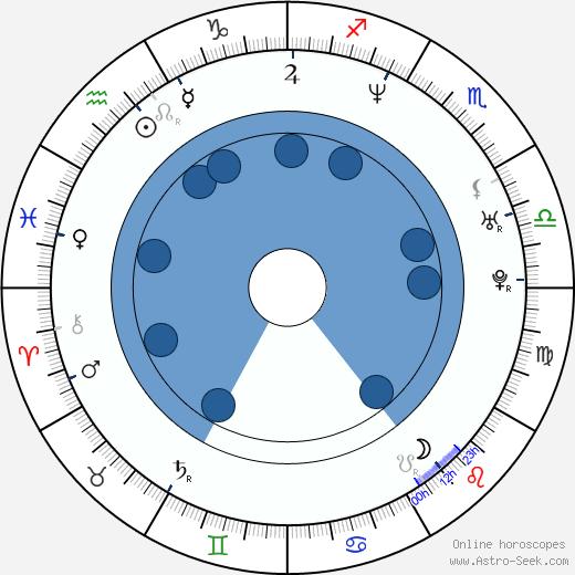 Radoslaw Krzyzowski wikipedia, horoscope, astrology, instagram