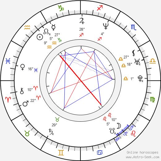 Radoslaw Krzyzowski birth chart, biography, wikipedia 2019, 2020