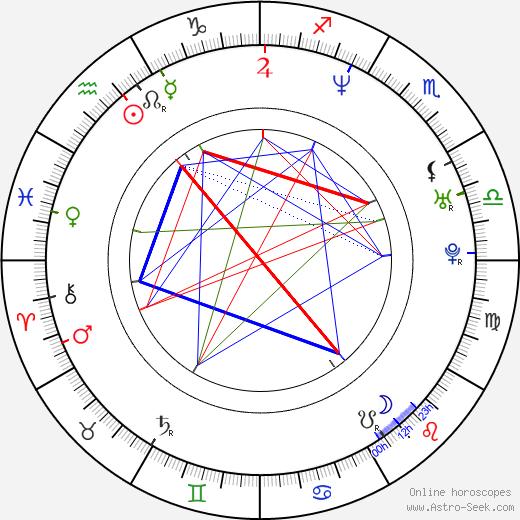 Radoslaw Krzyzowski birth chart, Radoslaw Krzyzowski astro natal horoscope, astrology