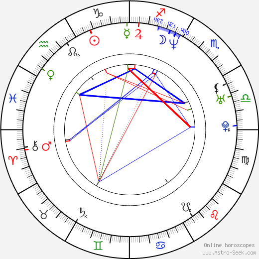 Randy Sklar astro natal birth chart, Randy Sklar horoscope, astrology