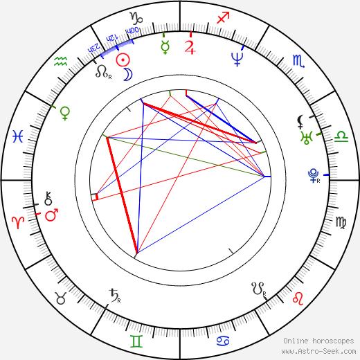 Renáta Čonková astro natal birth chart, Renáta Čonková horoscope, astrology