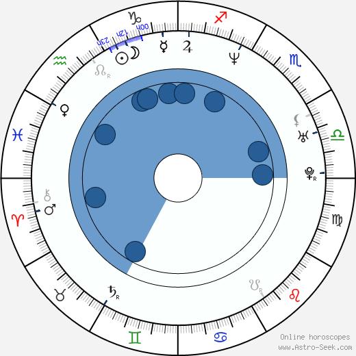 Richard T. Jones wikipedia, horoscope, astrology, instagram