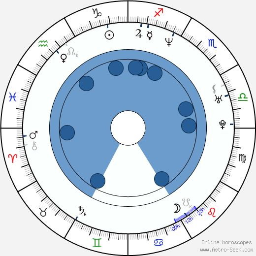 Rita Guedes wikipedia, horoscope, astrology, instagram