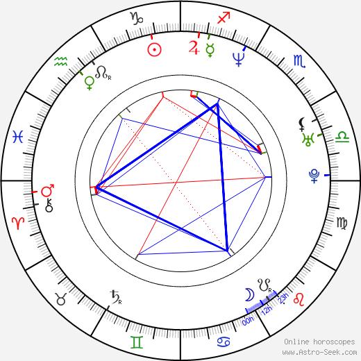 Rita Guedes tema natale, oroscopo, Rita Guedes oroscopi gratuiti, astrologia