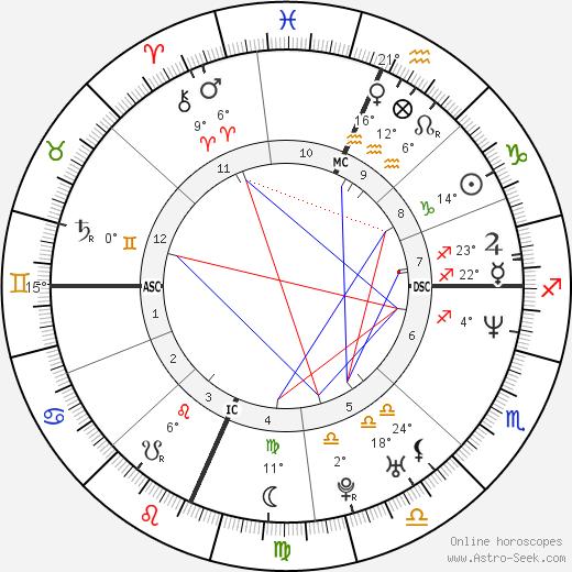 Sakis Rouvas birth chart, biography, wikipedia 2019, 2020