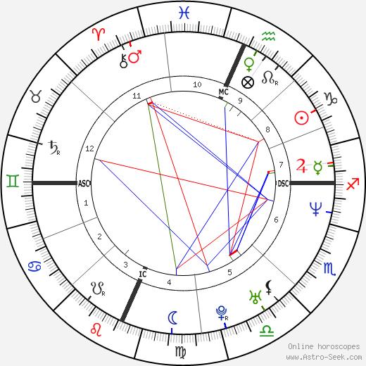 Sakis Rouvas birth chart, Sakis Rouvas astro natal horoscope, astrology