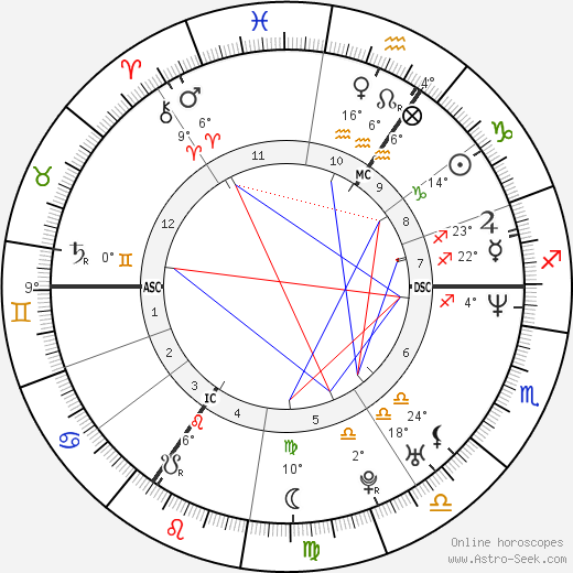 Sasha birth chart, biography, wikipedia 2017, 2018