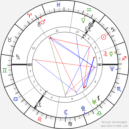 Sasha birth chart, Sasha astro natal horoscope, astrology