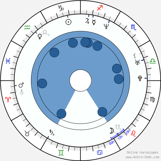 Scott Kevan wikipedia, horoscope, astrology, instagram