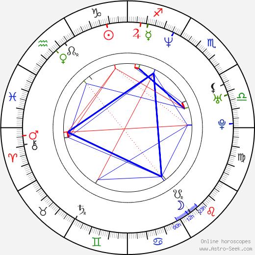 Scott Kevan astro natal birth chart, Scott Kevan horoscope, astrology