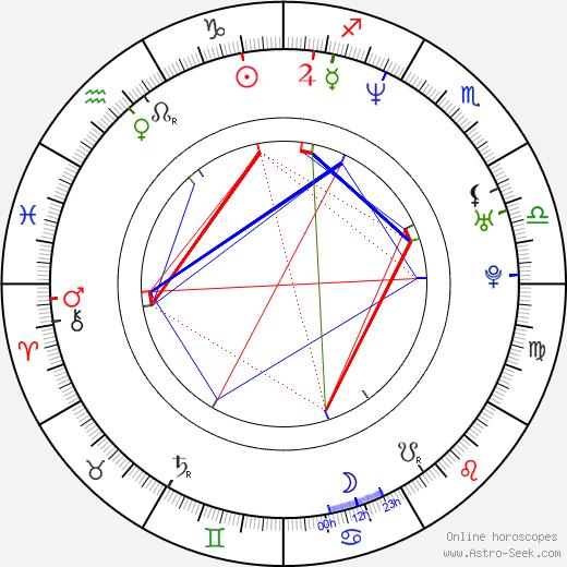 Shaun Majumder birth chart, Shaun Majumder astro natal horoscope, astrology