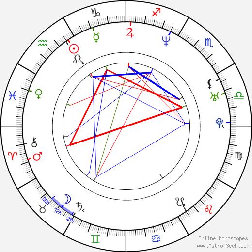 Stevin Smith birth chart, Stevin Smith astro natal horoscope, astrology