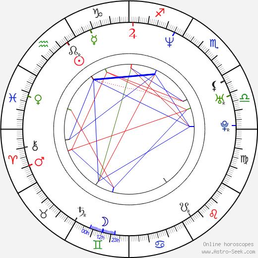 Szabolcs Hajdu день рождения гороскоп, Szabolcs Hajdu Натальная карта онлайн
