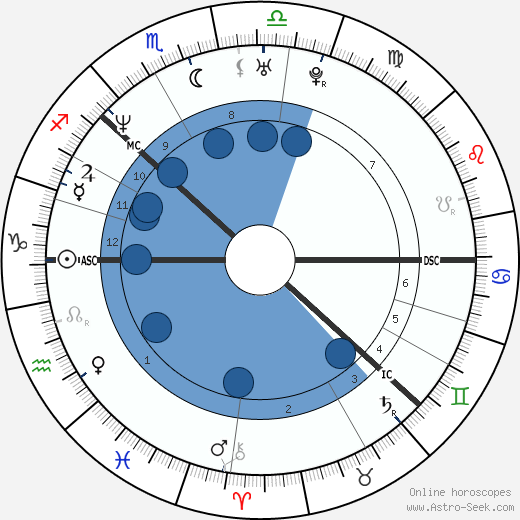 Thomas Alsgaard wikipedia, horoscope, astrology, instagram