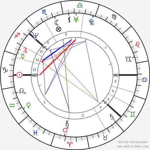 Томас Альсгорд Thomas Alsgaard день рождения гороскоп, Thomas Alsgaard Натальная карта онлайн