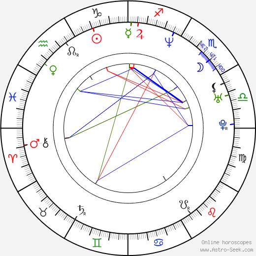 Tomasz Konieczny birth chart, Tomasz Konieczny astro natal horoscope, astrology