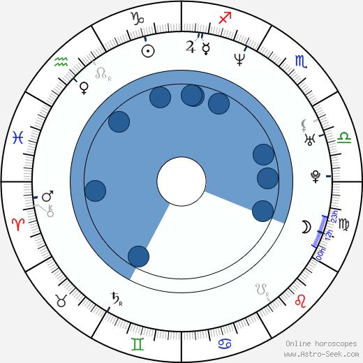 Vanda Károlyi Konečná wikipedia, horoscope, astrology, instagram