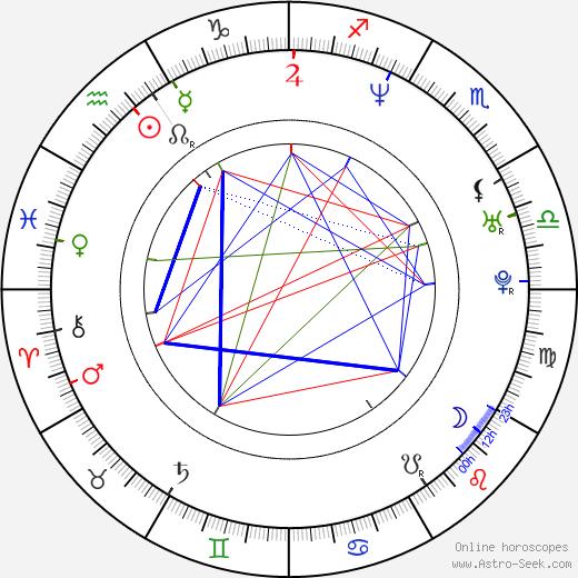 Vid Balog день рождения гороскоп, Vid Balog Натальная карта онлайн