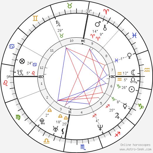 Vittoria Belvedere birth chart, biography, wikipedia 2019, 2020