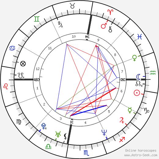 Vittoria Belvedere astro natal birth chart, Vittoria Belvedere horoscope, astrology