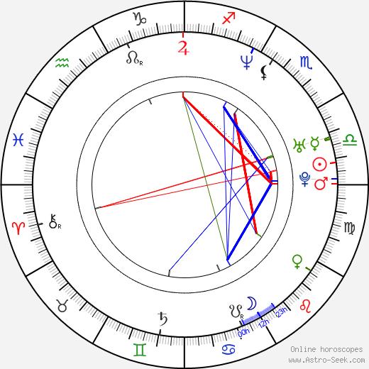 Aleksandra Bechtel astro natal birth chart, Aleksandra Bechtel horoscope, astrology