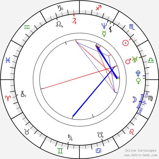 Assaf Cohen astro natal birth chart, Assaf Cohen horoscope, astrology